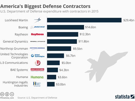 defense-contractors_03-05-219.jpg
